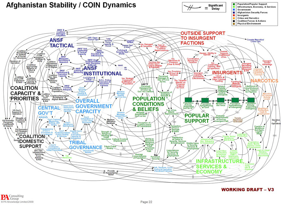 Afghan Stability/COIN Dynamics